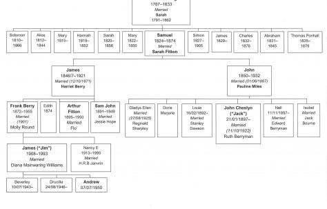 The Fielding  Family Tree