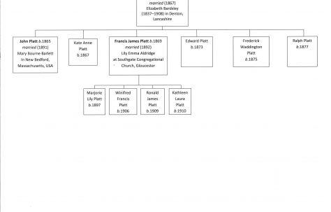 The Platt Family Tree